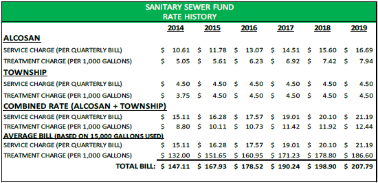 sewer user fees